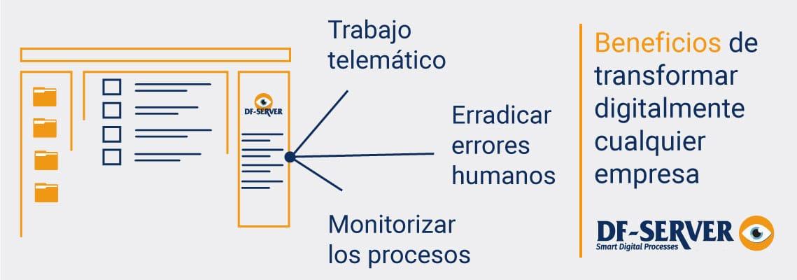 Beneficios de la digitalización de empresas