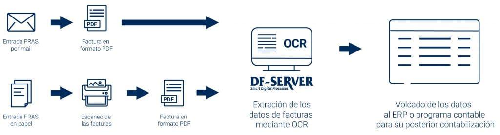 Extracción de los datos contables al ERP o programa contable